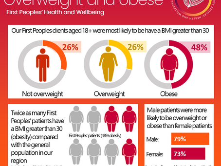 Infographic: overweight and obese