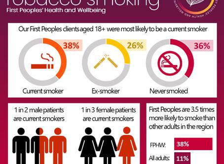 Infographic: Tobacco smoking
