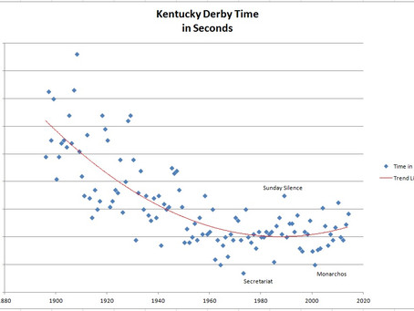 Are Triple Crown Winners getting slower?