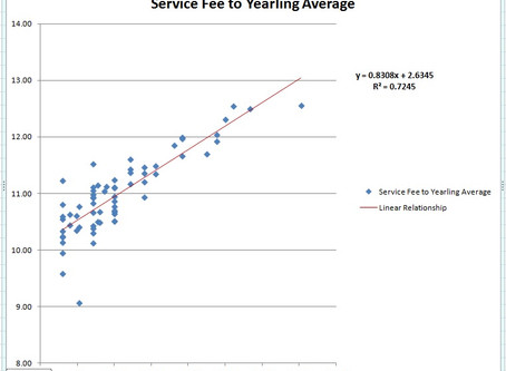 The relationship of Service Fee to Yearling Sale Averages