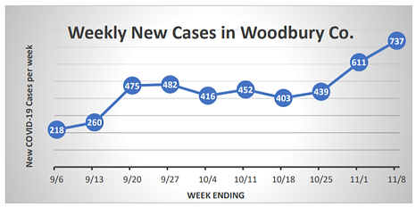 Siouxland Weekly COVID19.png
