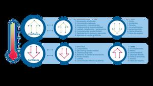 características desarrollo organizacional