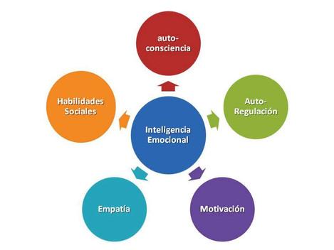 Inteligencia emocional empresarial