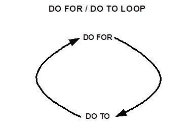 Do For Do To Loop.jpg