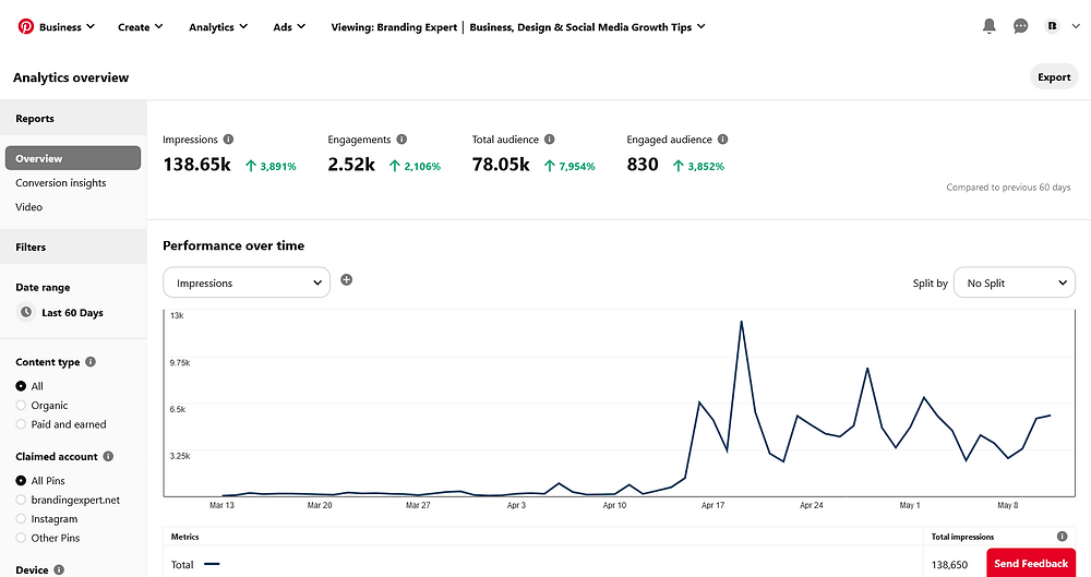 Pinterest April 13th to May 13th Analytic report progress growing pinterest impressions and clicks getting more pinterest traffic