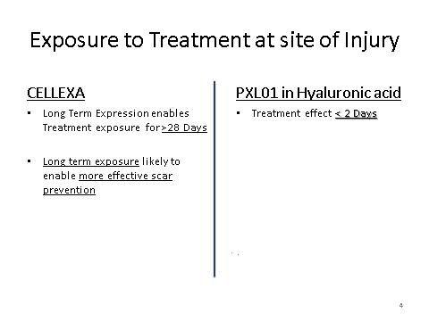 Exposure to treatment CELLEXA vs PXL in
