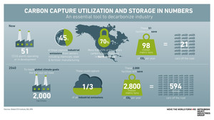 Forbes: By The Numbers: How Carbon Capture Could Contribute To Decarbonization [Infographic]
