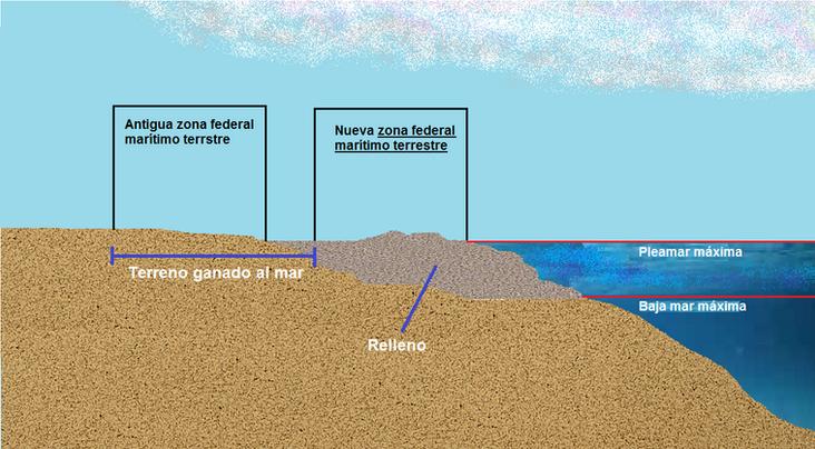 Terrenos Ganados al Mar