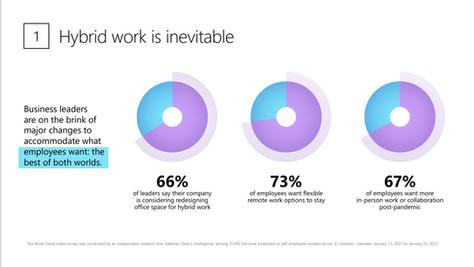 A hibrid munkavégzésé a jövő a Microsoft tanulmánya szerint