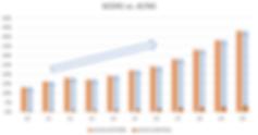 Score vs altas data mining