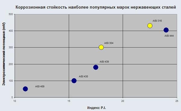 korroziynaya_stoykost_stali.jpg