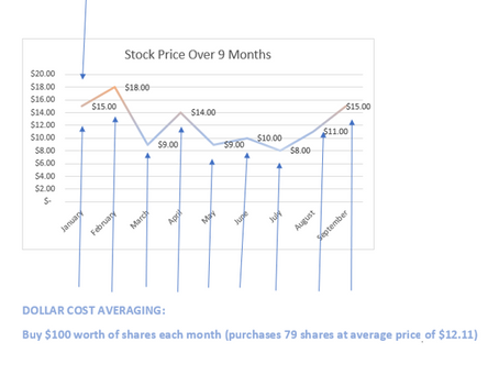 What is Dollar Cost Averaging and Why should I Care?