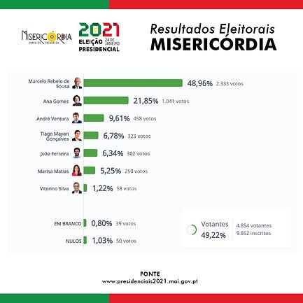 ResultadosPresidenciais-01.png
