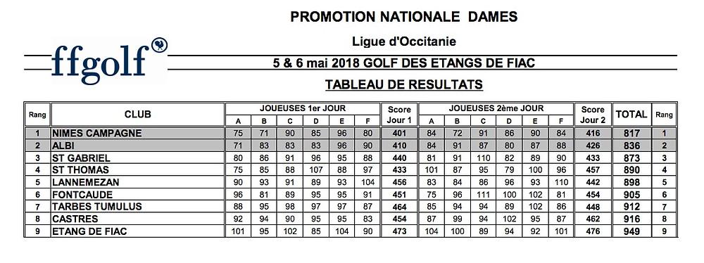 Promotion nationale par équipes dames golf Saint Thomas