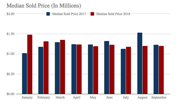 Median Sold Price (In Millions)