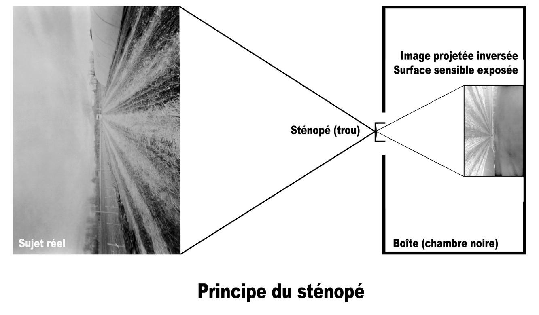 Sténopé
