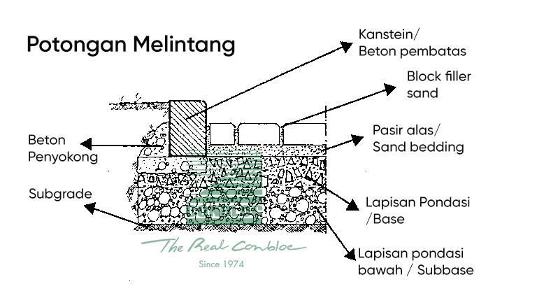 gambar detail konstruksi cara pasang paving block