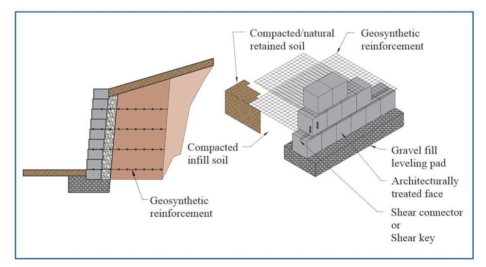 Detail Struktur Anchor Wall Systems yang menggunakan jenis Segmental Retaining Wall System