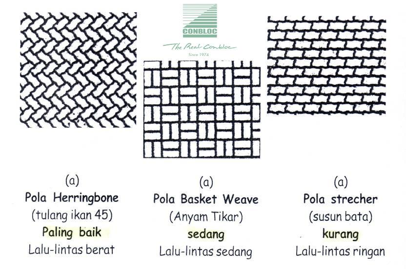 tiga pola yang paling sering digunakan untuk jenis paving block