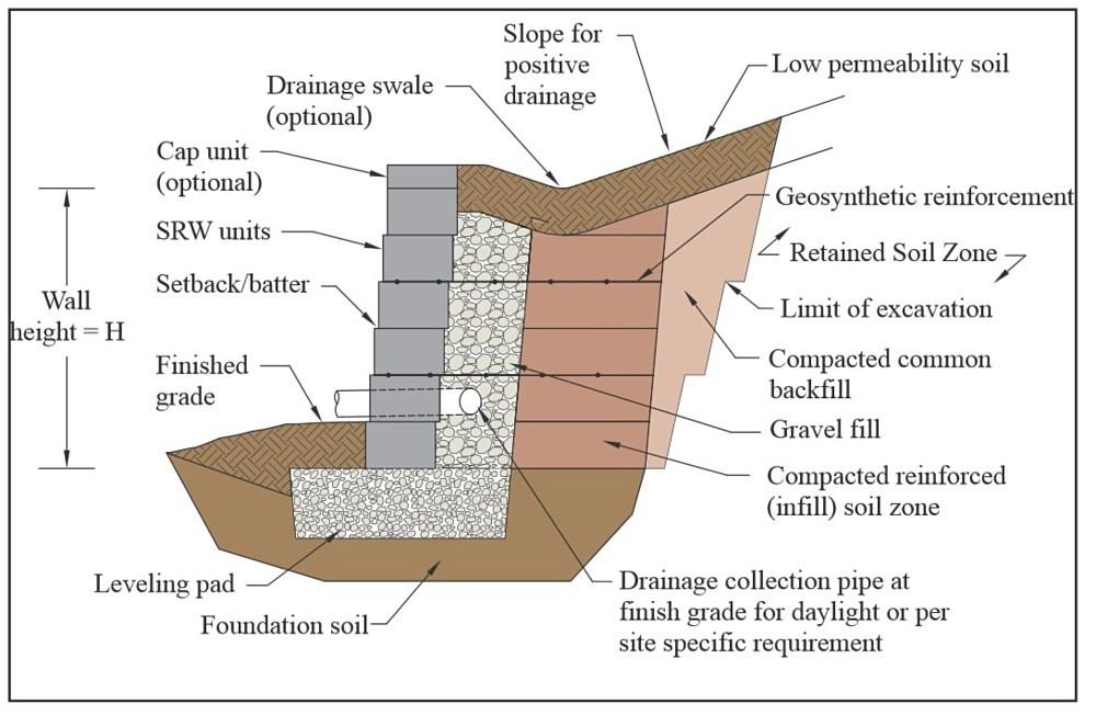 Tampak samping struktur dinding penahan tanah yang menggunakan sistem segmental