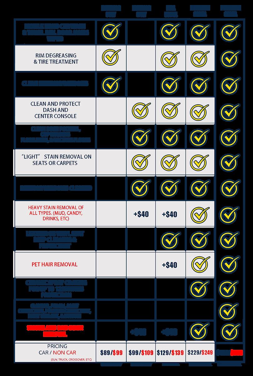 2021 OTS Detail Chart.png