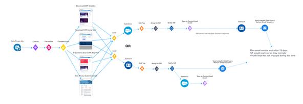 LinkedIn Marketing Funnel