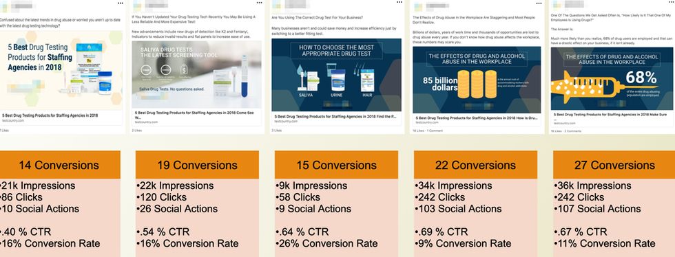 Pharma Ad Performance Breakdown
