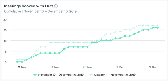 Drift Chatbot Meetings Booked