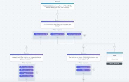 Drift - Chatbot Flow