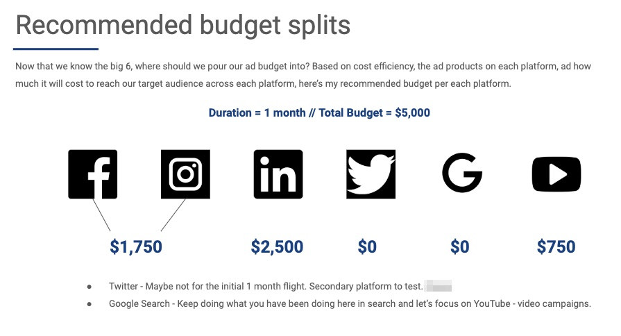 A digital marketing strategy we put together for one of our clients; outlining suggested budget splits for the first month of our ad campaign.