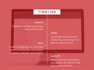 Google Ads Campaign Estimated Timeline