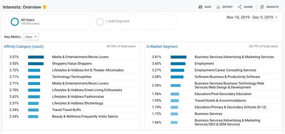 Google Analytics Interests and Affinity Groupings