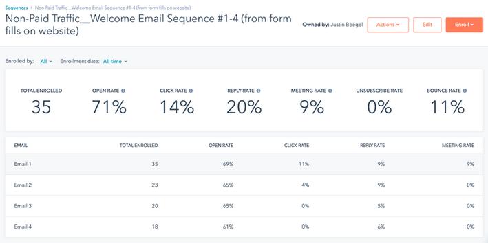 HubSpot Welcome Email Nurture Sequence