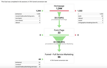 Google Analytics Goal Completions Funnel