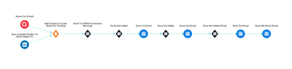 InMail & Email Outreach Funnel