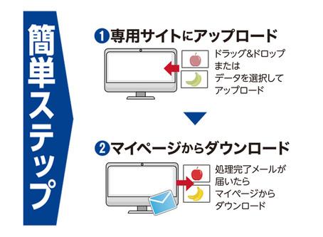 印刷会社向けAIを使った画像補正サービスの提供開始!