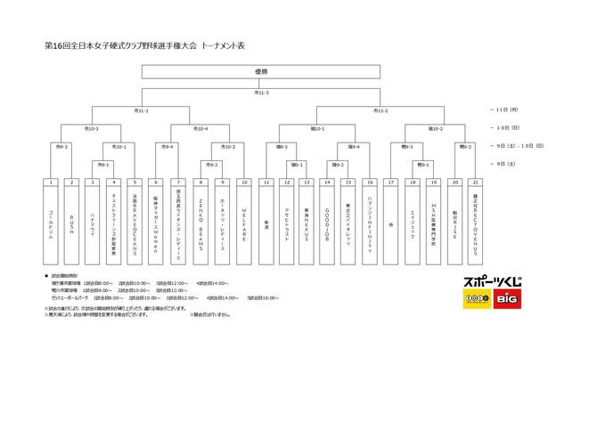 第16回全日本女子硬式クラブ野球選手権大会 組合せ決定