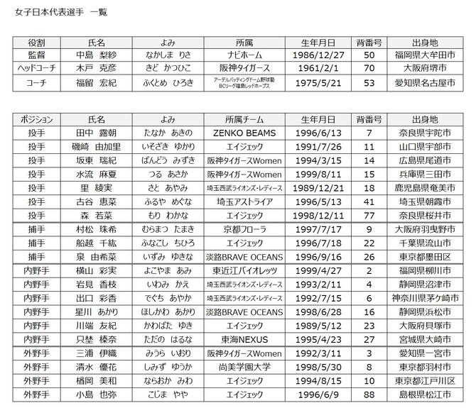野球日本代表「侍ジャパン」女子代表選手決定について