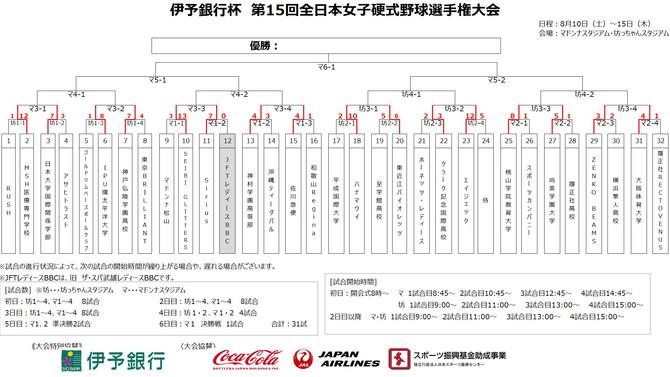 伊予銀行杯 全日本女子硬式野球選手権大会 2日目
