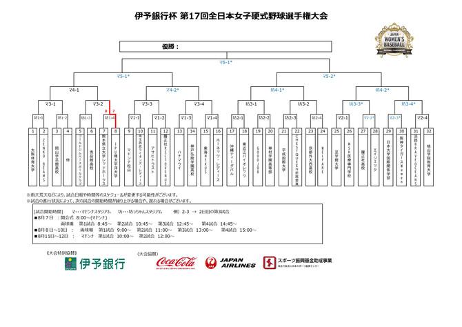 伊予銀行杯 第17回全日本女子硬式野球選手権大会 明日開幕!