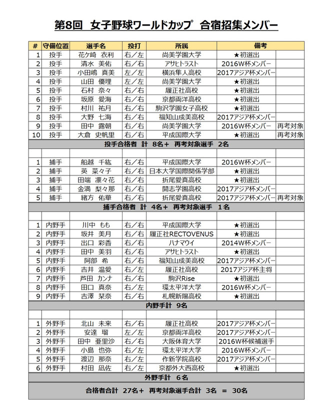 侍ジャパン女子代表 トライアウト合格者発表!