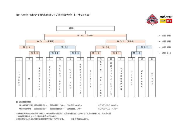 第15回全日本女子硬式クラブ野球選手権 組み合わせ決定