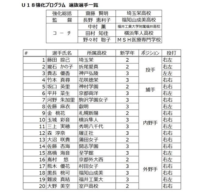 全日本女子野球連盟(WBFJ) U18強化プログラム 強化選手発表!