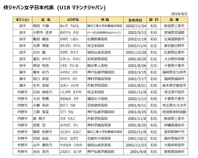 侍ジャパン女子日本代表(U18マドンナジャパン)選手選出