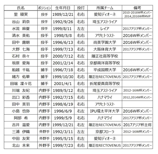 侍ジャパン女子代表 代表選手発表!!