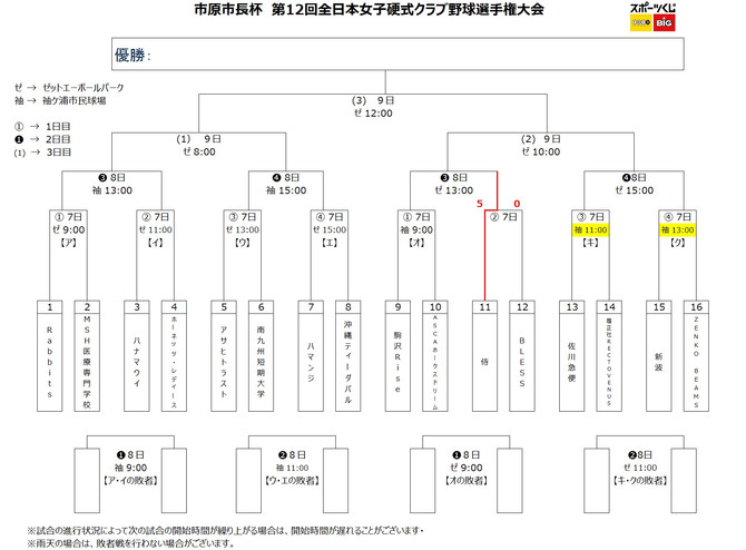 市原市長杯 第12回全日本女子硬式クラブ野球選手権大会