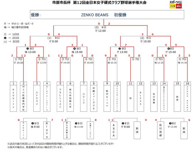 市原市長杯 第12回全日本女子硬式クラブ野球選手権大会 結果