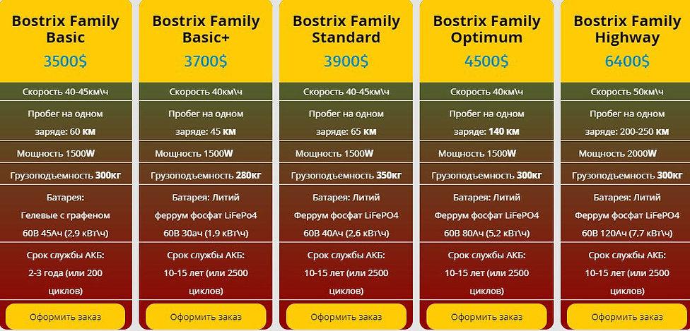 цена на электроскутер Bostrix Family