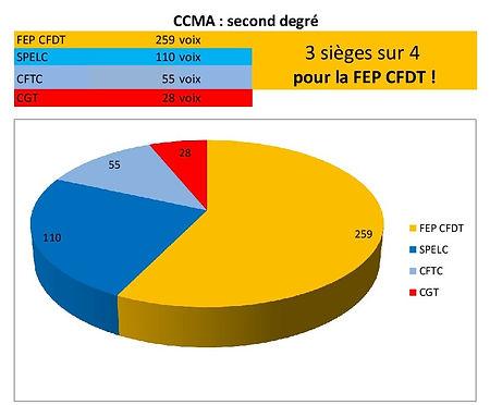 resultats-elections ccma.jpg