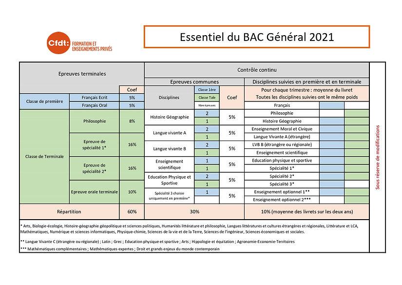 Document Fep - Les essentiels du BAC G_p